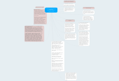 Mind map: Planning for Tiered Learning / Scaffolding Module5/Unit4/Activity1  Edward Tworek