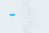 Mind map: Invest México