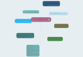 Mind map: Differences between MySql and Oracle
