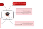 Mind map: La nube y la educación