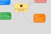 Mind map: El uso de la nube en la educación