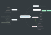 Mind map: Structuring Arguments