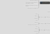 Mind map: ADMINISTRACIÓN DE PYMES