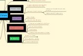 Mind map: Future
