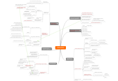 Mind map: JAPANESE CORPORATE