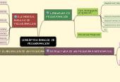 Mind map: CONCEPTOS BASICOS DEPROGRAMACION
