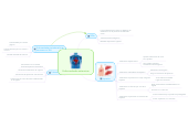 Mind map: Enfermedades sistemicas