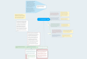 Mind map: Human Nature according to Lord of the Flies