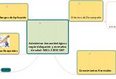 Mind map: Administrar Inmunobiológicos según delegación y normativa de salud. NSCL230101257