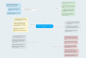 Mind map: Blogging: A way to foster  EFL Writing