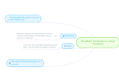 Mind map: Quadratic Functions vs. Linear Functions