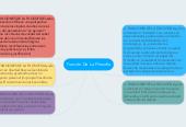 Mind map: Función De La Filosofia