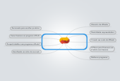 Mind map: Introdução aos Programas de Afiliado