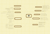 Mind map: Usos del video
