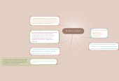 Mind map: El espíritu creativo