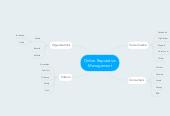 Mind map: Online Reputation Management