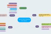 Mind map: Ajaran Islam terhadap kemiskinan