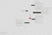 Mind map: Jihad