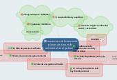 Mind map: ausencia o deficiencia de planes de desarrollo ambiental en el gobierno