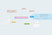 Mind map: Virtual Reality On Game Console