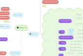 Mind map: WEB ??