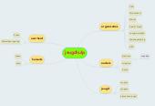 Mind map: jeugdhulp
