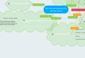 Mind map: Tout est une question de représentation