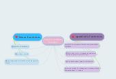 Mind map: linear vs. quadraticfunctions
