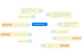 Mind map: Historia del internet