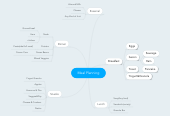 Mind map: Meal Planning
