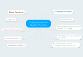 Mind map: Comparing Linear and