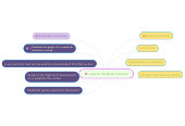 Mind map: Linear Vs. Quadratic functions