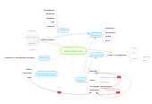 Mind map: Erfgoededucatie