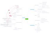 Mind map: Security