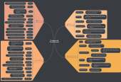 Mind map: Crimes and Punishments