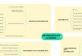 Mind map: INFORMACIÓN EN LA EMPREA