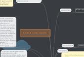 Mind map: Las Teorías del Comercio Internacional