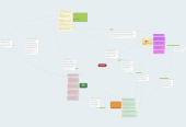 Mind map: TECHOLOGY IN EDUCATION