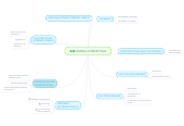 Mind map: GLOBAL-COMPETITIVA