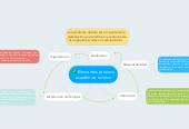 Mind map: Elementos proceso académico exitóso