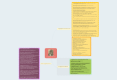 Mind map: การปฏิวัติอุตสาหกรรม
