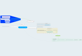 Mind map: Tenured Professor at HCC
