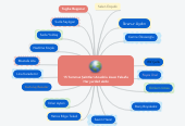 Mind map: 15 Temmuz Şehitleri Anadolu Lisesi Felsefe Her yerde2 ekibi