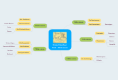 Mind map: Franse literatuur  16de - 20ste eeuw