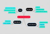 Mind map: Les 4 P del Marqueting Mix