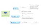Mind map: История развитияпрограммирования