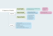 Mind map: 3 Aspects of Health