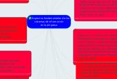 Mind map: Aspectos fundamentalesde los sistemas de información en la empresa