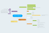 Mind map: DISEÑO Y DESARROLLO DEL