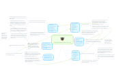 Mind map: Culturally Responsive Teaching